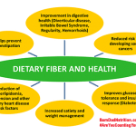 Dietary Fiber and Health Chart