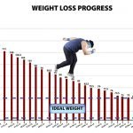 Weight Loss and Fiber